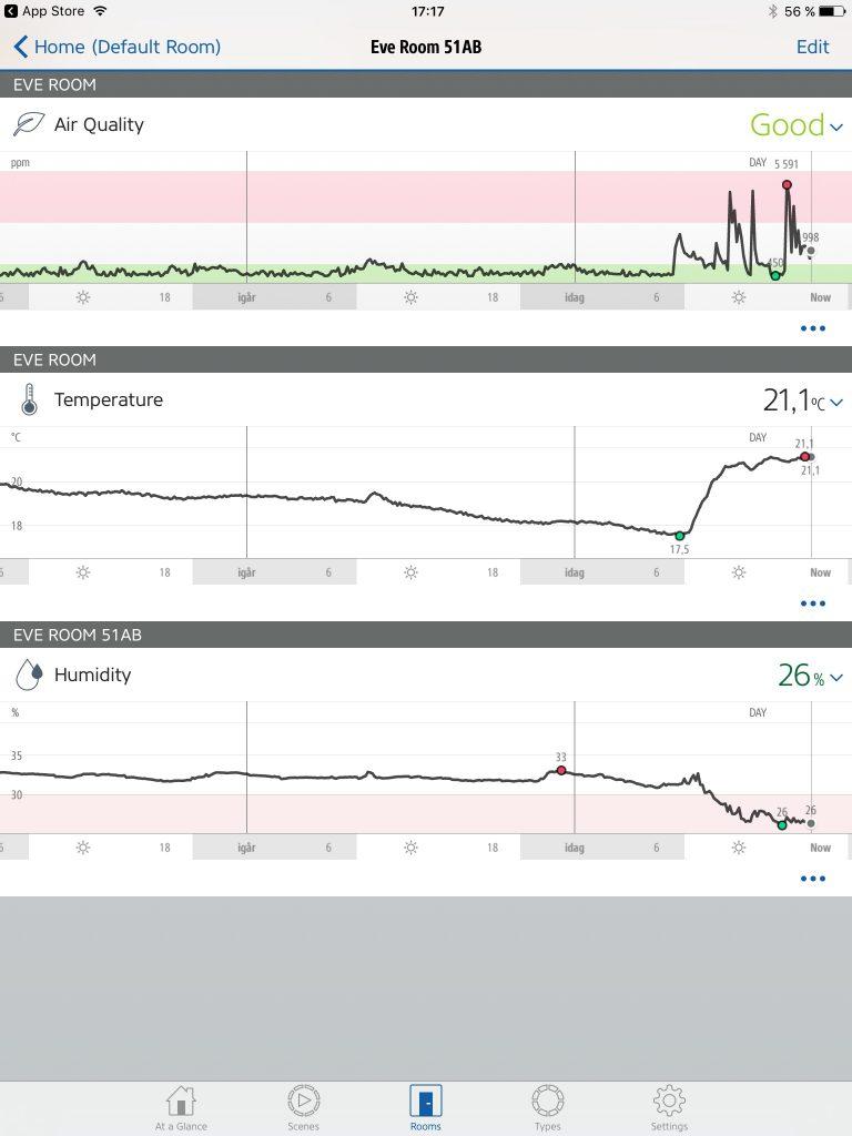 Hämtar du Elgatos Eve-app kan den även prata med Apples HomeKit och hämta installerade tillbehör, scenarier och automationer direkt från appen. Eve-appen har dock betydligt mycket större möjligheter att automatisera och styra med hjälp av sensorvärden som till exempel temperaturer. Eve-appen sparar även sensorvärden och kan visa dessa i grafer som här där luftkvalitet, temperatur och luftfuktighet visas från Elgato Eve Room Wireless Indoor Sensor.