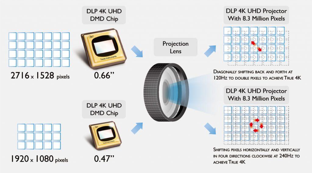 Benq beskriver sin 4K XPR pixelshift-teknik. Bildkälla: Benq.
