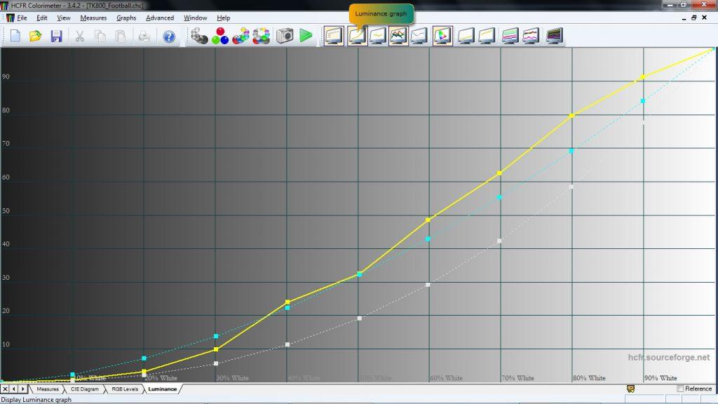 Ljusåtergivning i Benq TK800:s fotbollsläge är långt ifrån korrekt, men lyfter fram det som visas på plan.