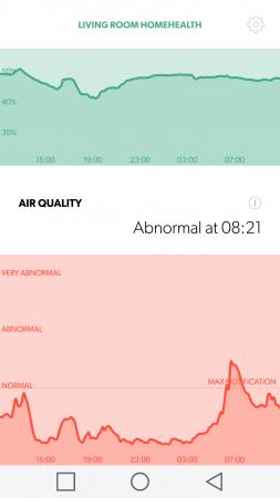 Trots att temperatur och luftfuktighet är relativt konstant varierar luftkvaliteten stort med aktiviteter i huset.