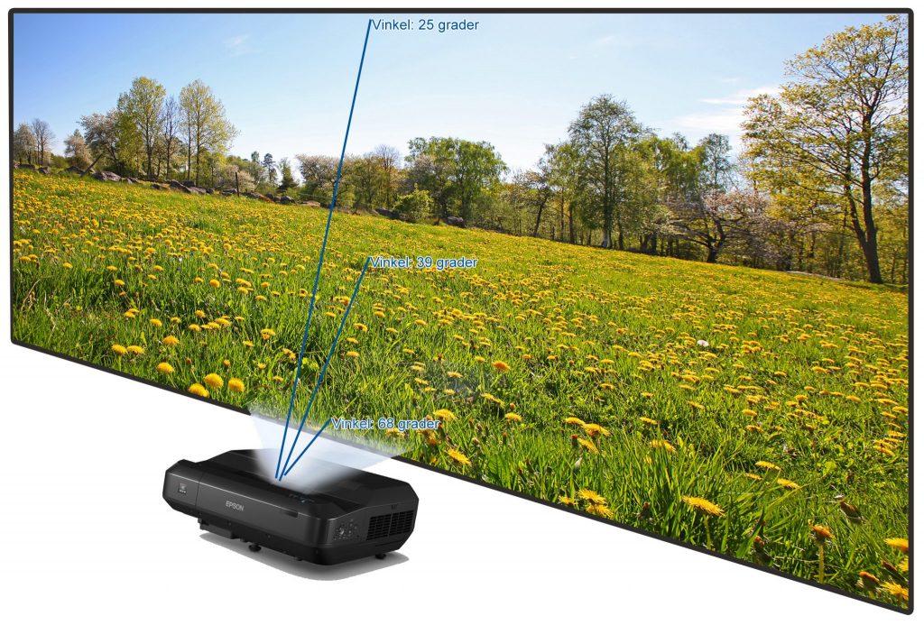 EH-LS100 är en LCD-baserad laserprojektor med imponerande ljustryck. LS100 är dessutom synnerligen vidvinklig och kan ge hela 3 meter bred bild på 75 cm avstånd.