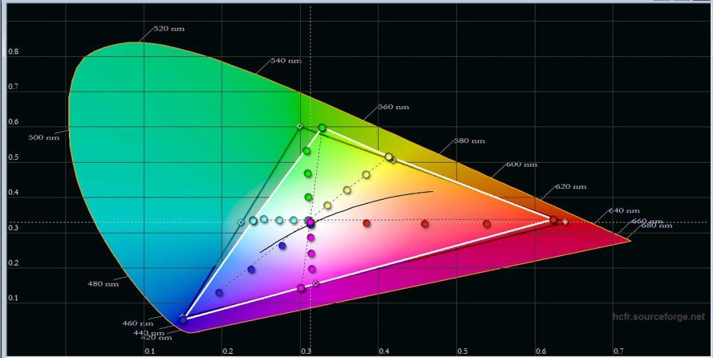 Färggrann och färgkorrekt till 90 procent, men de allra mest mättade färgerna avviker en del från hdtv-färgrymden REC.709.