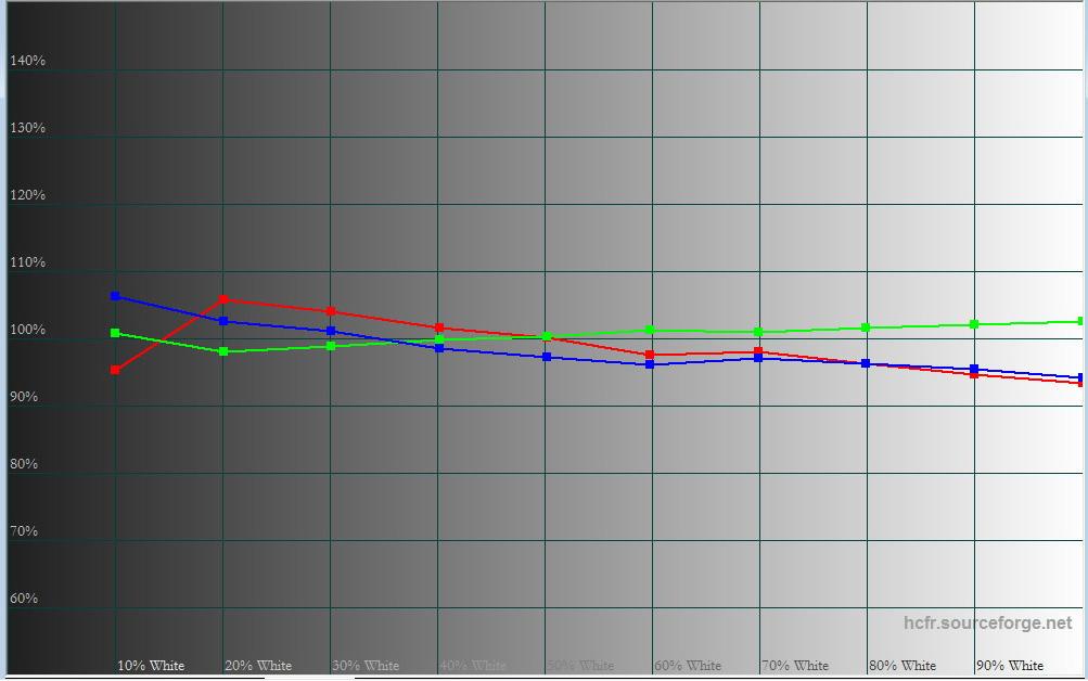 Gråskalan är ganska korrekt redan ur kartong, men kan kalibreras till ideala D65-värden.