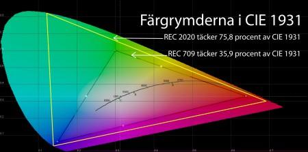 Färgrymden CIE 1931 baseras på studier av människors färguppfattning och gjordes som den första matematiskt definierade färgrymden redan 1931 av International Commission on Illumination (CIE). Därav namnet CIE 1931. Som synes är REC 2020 (gul triangel) ett rejält lyft jämfört med dagens färgrymd REC 709 (den inre triangeln) som bara omfattar 35,9 procent av alla de färgnyanser vi kan se.