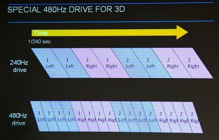 PT-AT5000E använder 480 Hz-paneler för att kunna växla bild snabbt i 3D-läge utan överhörning.