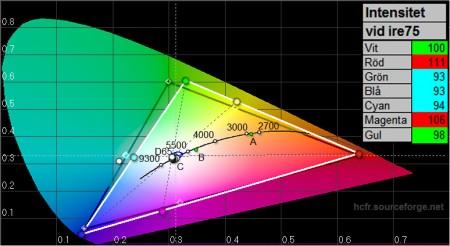 En ganska ok färgställning för tv, spel och strömmande film. Bildförval: Naturligt.