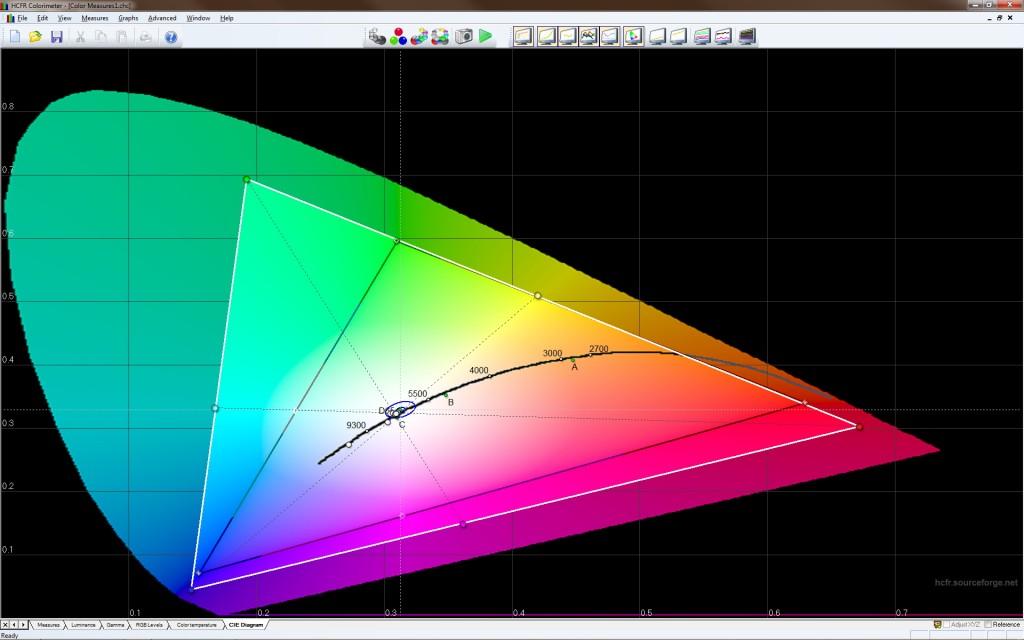 En full-gamut-skärm som NEC SpectraView 242 Reference klarar att återgå betydligt många fler färger (vit triangel) än en vanlig bildskärm (svart triangel). Det är extra användbart när RGB-bilder ska göras om till CMYK-bilder för tryck.