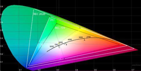 Framtidens filmer kommer att använda ett större färgområde och då krävs stöd för det i tv:n. Som synes skiljer det ganska mycket mellan dagens rec.709, det nu aktuella DCI-P3 och framtidens rec.2020.