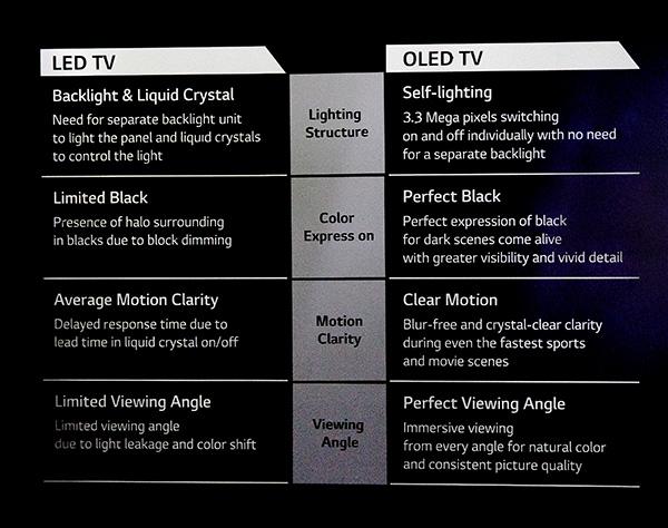 LG om fördelarna och nackdelarna med OLED respektive LED.