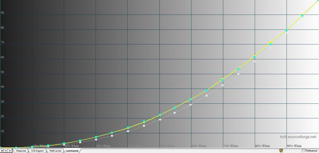 Tonstegen i ljusåtergivningen motsvarar gamma 2.2 vilket lämpar sig bra i ett vardagsrum. I ett mörklagt biorum kan man med fördel minska tonstegen i de mörka partierna. Det görs med Gamma-inställningen som hittas bakom Kontrast-inställningarna och då kan sänkas till -1 vilket motsvarar gamma 2.4.