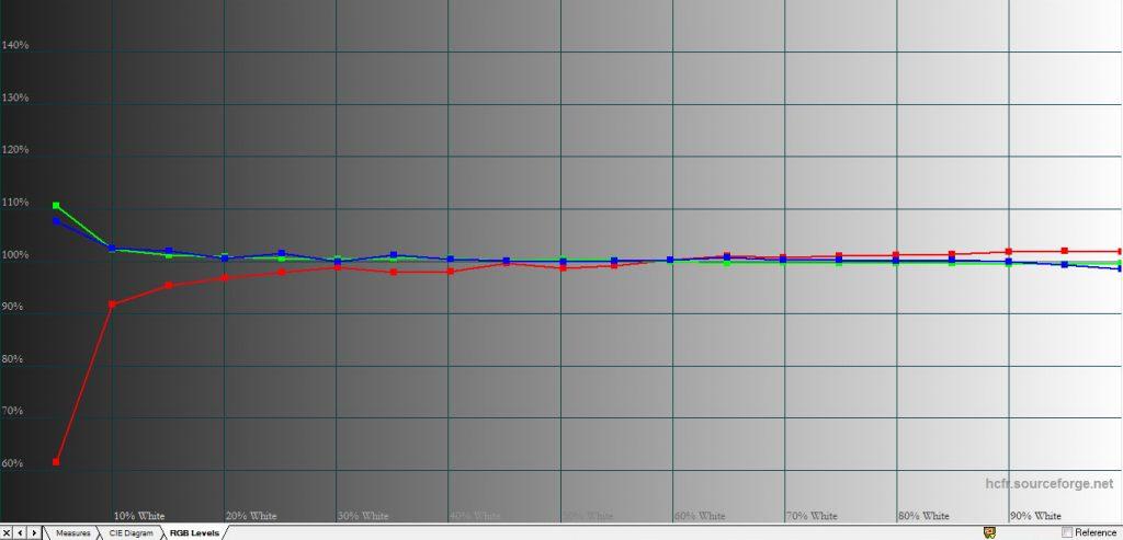 Med Färgtemperatur: Varm fås en färgtemperatur kring 7 500 Kelvin. För att nå denna D65-lika återgivning krävs inställningen Personlig och att nivåerna justeras manuellt under Anpassad färgtemperatur. Se våra bildinställningsförslag.