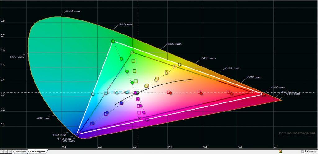 Väljer du istället Färgskala: Bred fås en färgrymd som mer liknar biofärgrymden DCI-P3 och ger en utökad och mer omfångsrik färgrymd som kan se mer naturtrogen och verklig ut. Men då överdrivs å andra sidan färgerna i hdtv-material vilket dock kan kompenseras genom att sänka färgmättnaden.