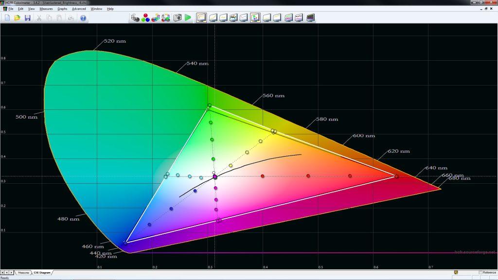 Optoma UHD51 har imponerande färgåtergivning i Rec.709, det vill säga hdtv-färgrymden, direkt ur kartong.