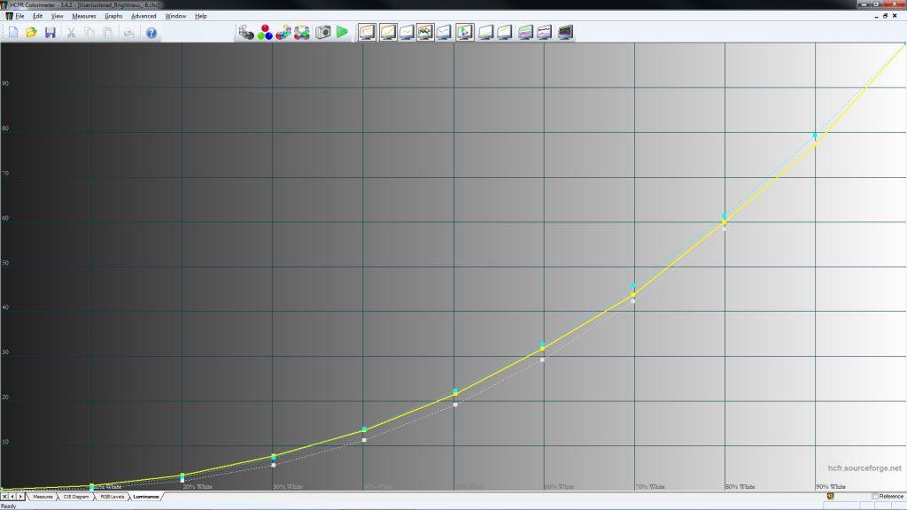 Hyfsat rätt genomlysning motsvarande gamma 2.2 fås med gammainställningen 2.4.