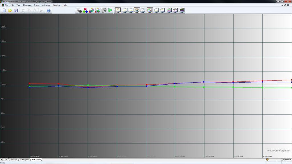 Alla nyanser av grått hamnar nästan helt rätt med en enkel justering. I utgångsläget blir bilden lite för varm – kring 6 000 Kelvin - när man väljer D65 som färgtemperatur.