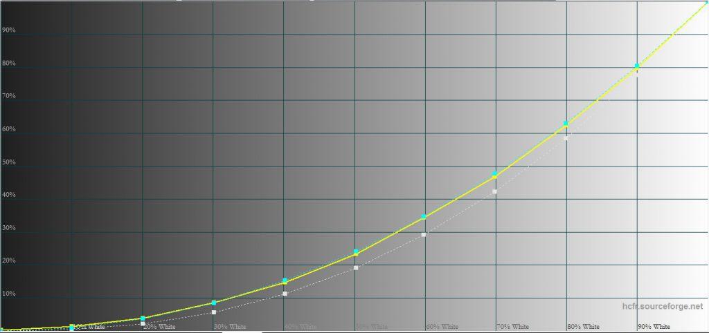 UHL55 lämpar sig väl i ett vardagsrum med gamma-inställningen 2.0 vilket bättre matchar skuggåtergivningen i ett vardagsrum med viss belysning.