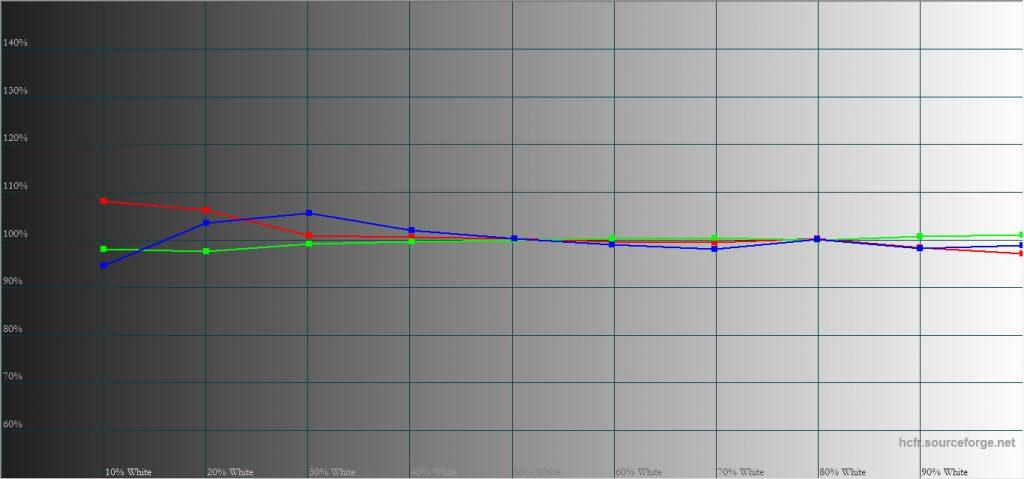 D65-kalibrerad ger Optoma UHL55 en väl balanserad bild med fina färger. Direkt ur kartong är bilden lite kall.