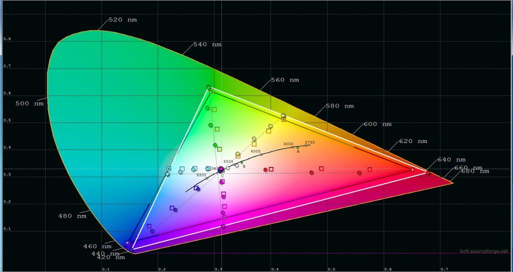 Med LED-lampan utlovar Optoma att UHL55 ska klara 118 % av hdtv-färgrymden Rec.709 och visst ser det ut att stämma. Resultatet är dock en lite väl färgstark bild som behöver dämpas en smula i inställningarna. Se vårt inställningsförslag.