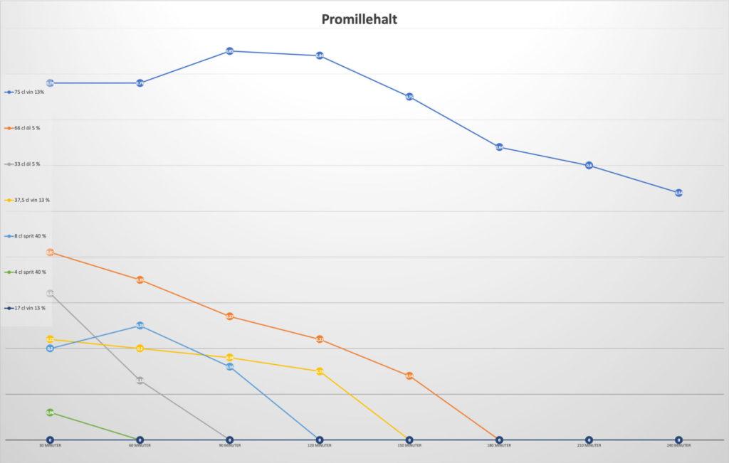 Testpersonens mätvärden i 30-minuters intervall efter olika intag.