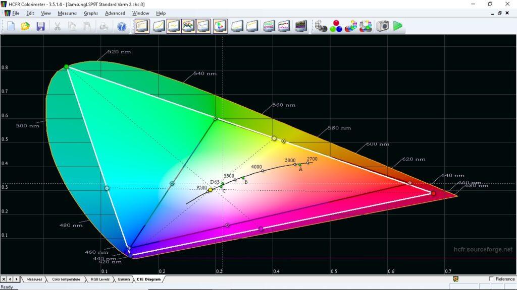 Detta diagram visar hur stort färgomfång projektorn klarar som mest. Den mörka triangeln avser färgrymden REC.709 och den vita vad Samsungs laserbaserade LSP9T klarar att återge – 106 % av färgrymden BT.2020!
