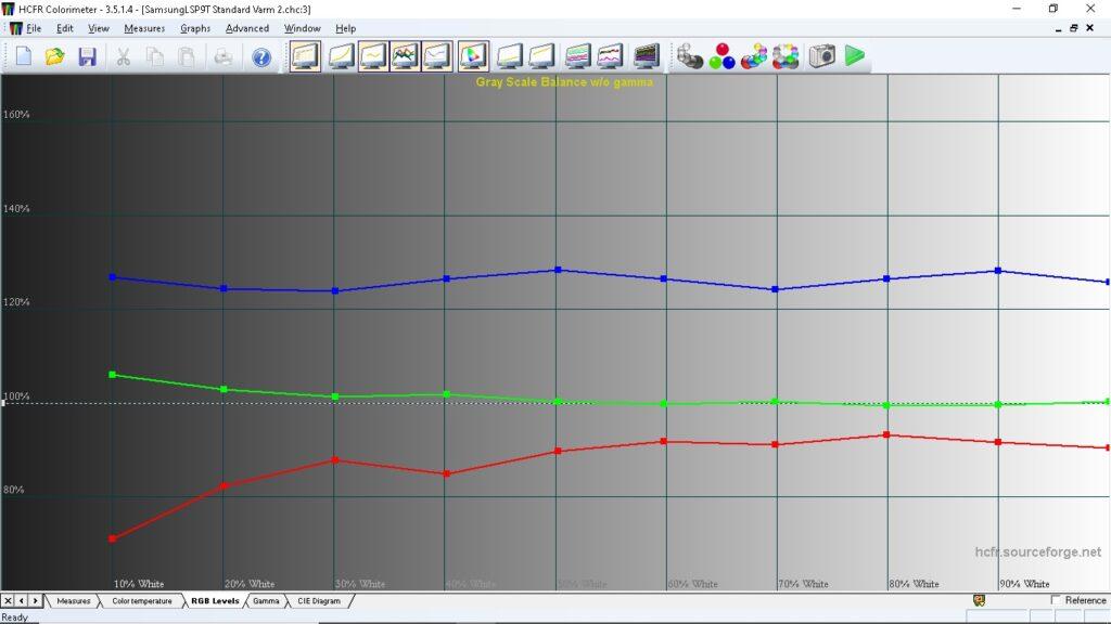 Dessa färgade linjer visar projektorns förmåga att återge gråskalor – vitbalans. I idealläget ska de tre linjerna samlas runt 100 %. Denna formation indikerar en betydligt kallare bild, men så är det också ett förserieexemplar vi testar som snarare är inställd att framhäva dess ytterligheter. Justeringsmöjligheter finns.