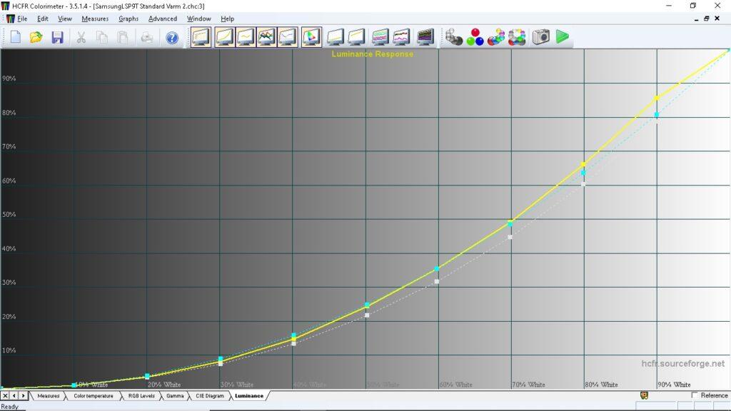 LSP9T är en riktigt ljusstark rackare som dessutom lyfter upp ljusåtergivningen i högdagrarna lite extra. Men som sagt, det är ett förhandsex vi testat.