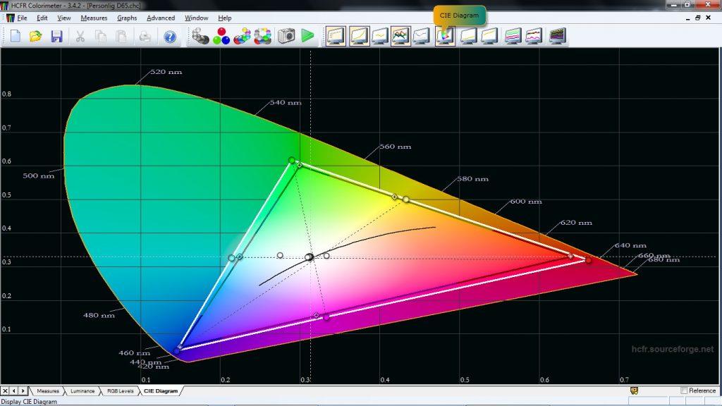 Färgrik bild. Hdtv-färgrymden Rec.709 fyller AF9 gott och väl upp. Den som vill ha mer exakt bild kan kalibrera teven till perfektion.