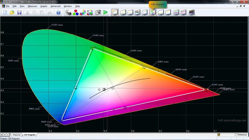 Nej, färgrymden BT2020 klarar inte Sony AF9 att fylla ut, men nästan hela biofärgrymden DCI med bibehållen ljusstyrka vilket är långt mer än vad många andra tv och projektorer klarar.