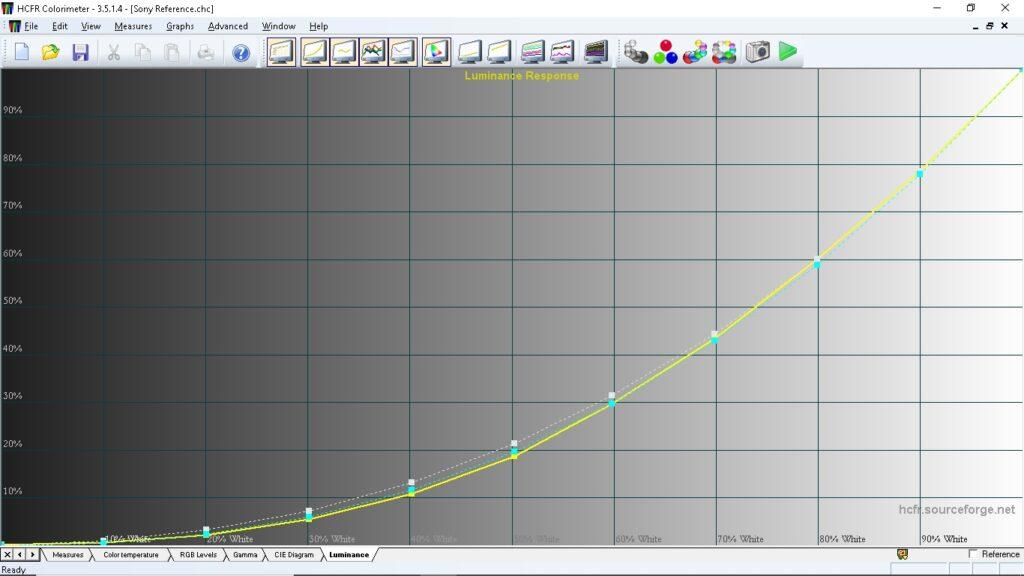 Det här är ljusåtergivningen i referensläget. Andra bildförval har andra gammakurvor som lämpar sig bättre för exempelvis tv eller spel.