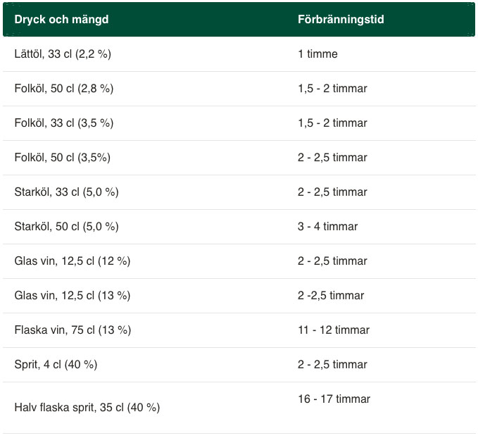 Systembolagets guide om alkoholförbränning.