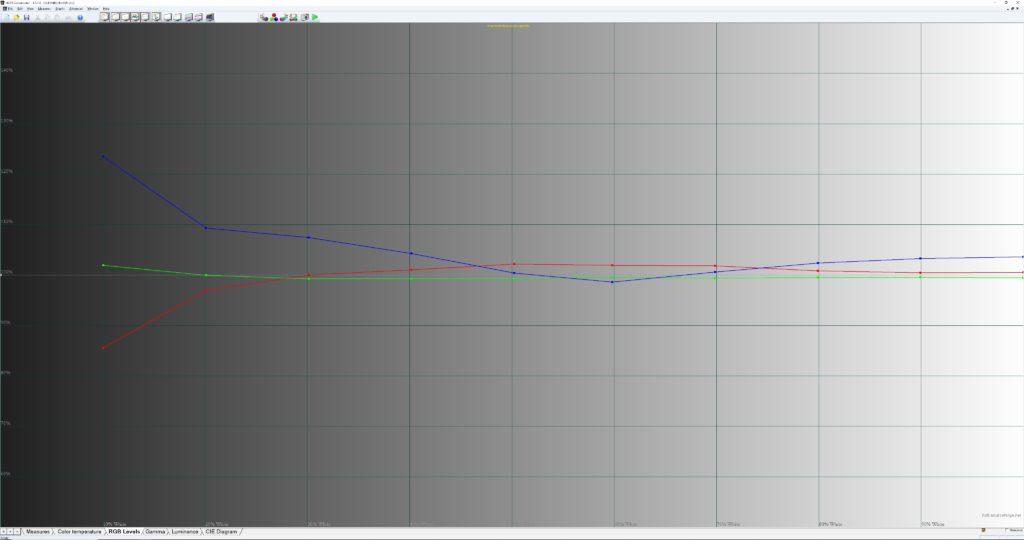 För att få en så jämn gråskala som möjligt eftersträvar man samma vitbalans från svart till vitt, det vill säga när färgerna rött, grönt och blått avbildas lika starkt. TCL QLED800 har generellt sett en ganska kall bild där blått dominerar, men med våra inställningsförslag når du ganska nära idealet även om skuggor förblir lite för kalla.
