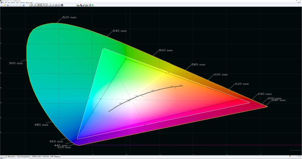 I utökat färgläge som används av HDR- och UHD-filmer imponerar QLED-tekniken och levererar en rejält utökad färgrymd.