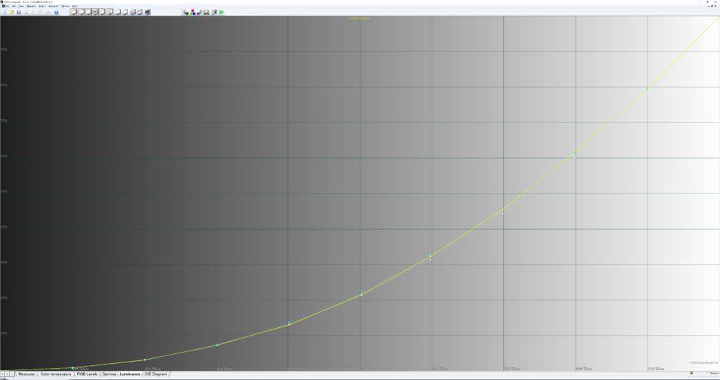 I filmläge ger TCL en mycket korrekt återgivning av ljusnivåer vilket innebär att detaljer i skuggor och högdagrar visas som de ska.