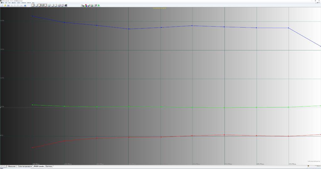 Så här ser vitbalansen ut i Sportläge och i flera av tv:ns övriga ljusstarka bildförvalslägen, det vill säga en rejält kall bild med en färgtemperatur kring 10 000 Kelvin. Byter du till något av bildlägena Spel, Dator och Film får du dock en betydligt varmare, men inte riktigt lika ljusstark bild.