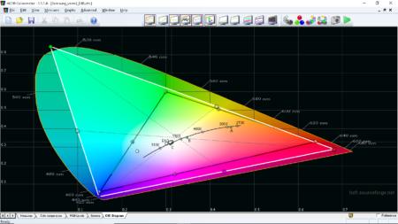 Samsung LSP9T kan verkligen visa 106 % av REC.2020 och 147 % av biofärgrymden DCI-P3, men projektorn kan även sansa sig och visa den vanliga hdtv-färgrymden REC.709 beroende vilket innehåll som ska visas.