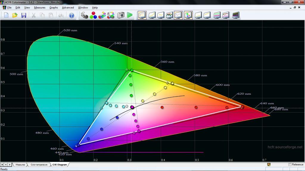 Även ViewSonic 7827HD presterar riktigt fina och ger nästan korrekta färger, men inte riktigt liga exakta som W1090. Men för den som vill och kan finns det inställningsmöjligheter som tillåter ytterligare kalibrering.