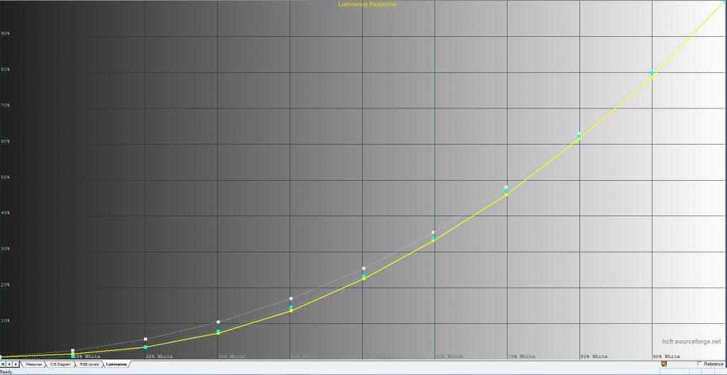 Detaljåtergivningen i mörker är X10:s akilleshäl. Trots inställningen gamma 2.0 för bättre genomlysning (högre stigning på kurvan) är detaljåtergivningen i lågdagrarna begränsad.