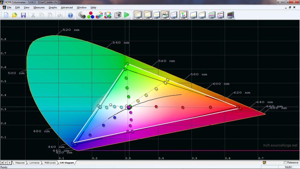 Enligt Benq klarar W1050 96 procent av HDTV-färgrymden Rec.709, men som synes innebär det även att en del färger överdrivs. Dessvärre saknas möjligheten att sänka färgmättnaden på ett enkelt sätt, så de mer intensiva färgerna kommer att återges lite väl färgstarkt.