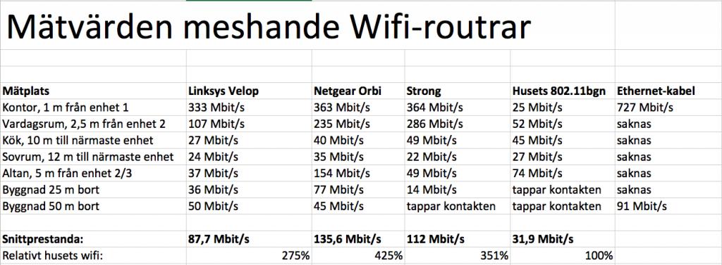 Här är våra uppmätta värden, mätstation för mätstation, enhet för enhet och i jämförelse med en normal wifi-router samt en Ethernet-kabel. För att strömma hd-film från exempelvis Netflix rekommenderas 5 Mbit/s och 25 Mbit/s för Ultra HD. En Blu-ray-film som strömmas behöver en kontinuerlig överföringskapacitet på åtminstone 50 Mbit/s.