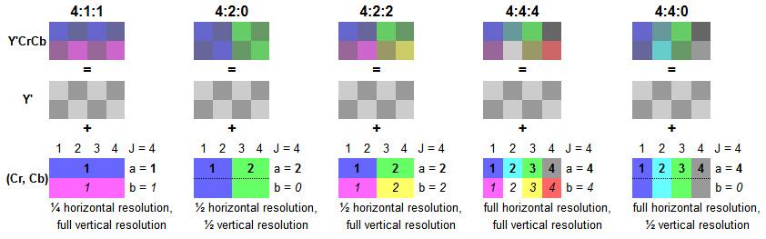 Färgkodning - så här komprimeras färgdjupet Du har kanske sett begrepp som 4:2:2 och liknande? Här är en förklaring till vad det betyder och innebär. Även färgdjupet kan komprimeras och det görs redan i dag med en teknik som kallas för färgkodning eller chroma subsampling. Tekniken bygger på att man separerar ljus och färginformation och minskar upplösningen för färginformationen medan upplösningen för ljusinformationen bibehålls. Olika bildpunkter kan därmed få olika ljusstyrka men samma färgvärde vilket ger dem olika nyanser. •RGB är det icke komprimerade formatet där varje färg representeras av ett värde mellan 0-255 (8-bitars) eller 0-4095 (12-bitars). •YCbCr innebär att signalen delats upp i ljus och färgskillnader. Y står för ljusvärdet (luma) medan Cb (Croma blue) och Cr (Croma red) representerar skillnaden mellan färgerna. •4:4:4 innebär att signalens delar är okomprimerade och avser oftast RGB-signal. •4:4:0 innebär YCbCr där ljusinformationen är intakt medan färgvärdena har hel horisontell och halv vertikal upplösning och därmed används till 2 pixlar vertikalt. •4:2:2 innebär YCbCr där ljusinformationen är intakt medan färgvärdena har halv horisontell och hel vertikal upplösning och därmed används till 2 pixlar horisontellt. •4:2:0 innebär YCbCr där ljusinformationen är intakt medan färgvärdena har halv horisontell och halv vertikal upplösning och därmed används till 4 pixlar.  •4:0:0 innebär YCbCr där ljusinformationen är intakt medan färgvärdena saknas. Detta är alltså en monokrom signal.