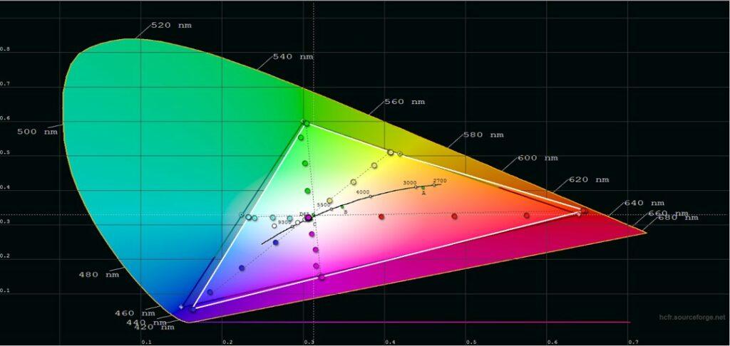 95 % av hdtv-färgrymden REC.709 och 98 % av bio-färgrymden DCI-P3 med endast mindre avvikelser.