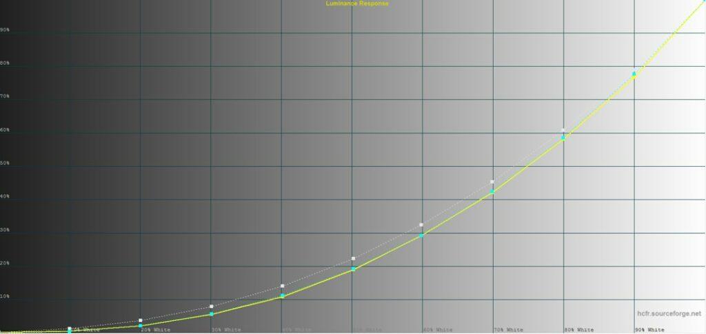 Benq V7000i sätter även ljustonstegen som en smäck, fast inställningen gamma 2,4 gör sig egentligen bättre i en mörkare biogrotta.